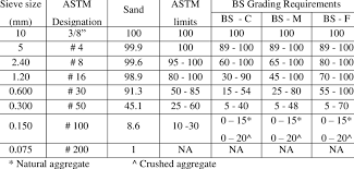 Sieve Analysis Of Fine Aggregates Compared With Astm And Bs