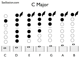 Saxophone Scales How To Play C Major Scale On Sax Saxstation