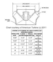 Jet Impeller Chart How To Id A Berkeley Impeller