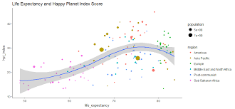 Hpi Index Chart How Happy Is Your Country Happy Planet Index Visualized
