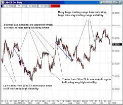 Mer Stock Chart Mer Chart Collar Stock Options Advice Example 4