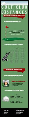 The Chart Depicts The Average Golf Distances For Each Club