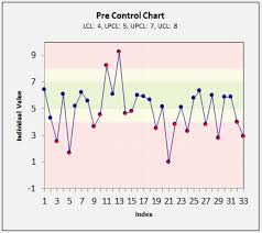 Difference Between Control Chart And Pre Control Chart Control Charts Help Sigma Magic