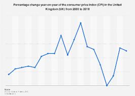 Uk Historical Cpi Rates 2000 2018 Statista