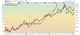 Gld Vs Gold Price Chart Silver Phantasmix Com