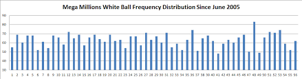 Mega Millions Number Frequency Chart