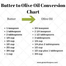 Butter To Olive Oil Conversion Chart Olive Oil Orange Cake Gluten Free