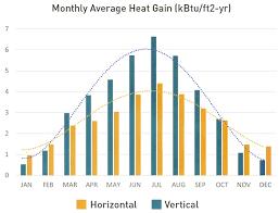 horiztal vertical vs horizontal the dogrun