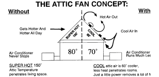 attic fans higher quality quieter never rust install in 2 hours made to my specifications this metal is twice as thick as other attic fans metal so it will never blow off in strong winds ask me how i know that