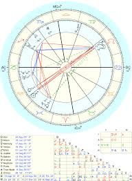 When You See This Composite Chart What Pros And Cons Come To