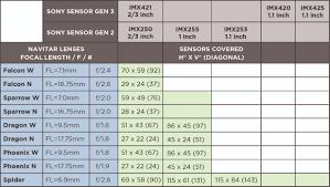 Lens Sensor Active Alignment Navitar Optical Solutions