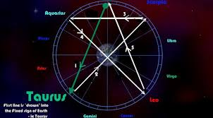 Wiccan Element Chart Elements Invocation Pentagrams In Wicca Explained With