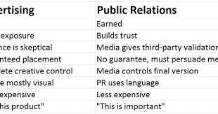 What Is The Advisor Invitation Verification Form Extraordinary Five Things Everyone Should Know About Public Relations