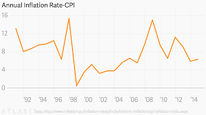 Annual Inflation Rate Chart Annual Inflation Rate Cpi