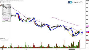 Lululemon Stock Chart Lululemon Athletica Inc Lulu Stock Chart Technical Analysis For 9 10 14