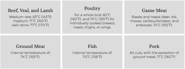 32 Unusual Safe Meat Cooking Temperatures Chart