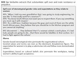 the experience of women in male dominated occupations a box 1a verbatim extracts that substantiate spill over and male resistance or prejudice