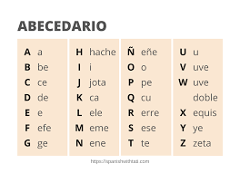 The international phonetic alphabet (ipa) is a set of symbols that linguists use to describe the this page lets you hear the sounds that the symbols represent, but remember that it is only a rough guide. The Spanish Alphabet Pronunciation Updates And Digraphs