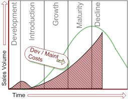 software maintenance agile development and software maintenance costs tyner blain
