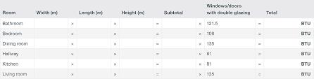 Radiator Output Chart How To Calculate Btu For Your Room Victoriaplum Com