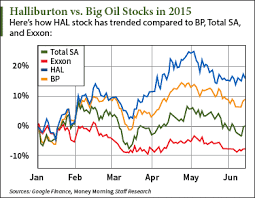 google current stock price where is the halliburton stock price headed in 2015