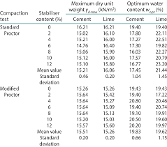Treatment Effect On The Standard And Modified Proctor