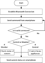 Figure 2 From Smart Home Automation System Using Bluetooth