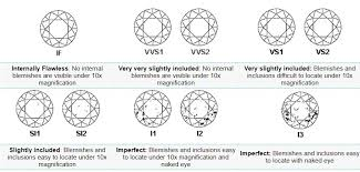 Diamond Clarity Guide Chart Diamond Clarity Scale From Am