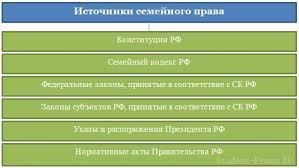 система источников семейного права реферат Портал правовой   система источников семейного права реферат фото 9