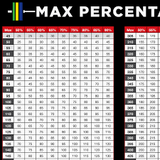 Weightlifting Max Chart Circumstantial One Rep Max Bench Press Calculator 2019