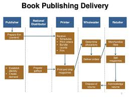 Prepare A Chart For Distribution Network For Different Products Channel Model Service Provider Product