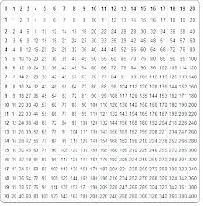 Times Table Chart Up To 18 Time Tables Charts Charleskalajian Com