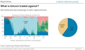 In reality, bitcoin is probably the only cryptocurrency that you can do chart analysis for. The History Of Bitcoin In One Chart And It Says Nothing About Prices By Kevin Werbach Medium