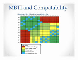 Mbti Relationship Chart Myers Briggs Compatibility Chart Which Lord Of The Rings