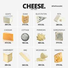 Cheese Nutrition Chart Cheese Calorie Comparison Popsugar Fitness