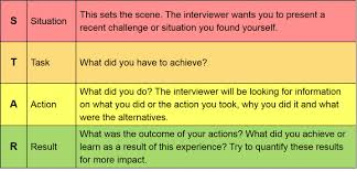 Star Approach Interview Job Search Completing Application Forms The Star Technique