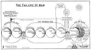 Biblical Dispensations Chart Clarence Larkin Bible Dispensational And Prophecy Charts