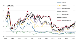 Butane Price Chart Natural Gas Liquids The Unknown Hydrocarbons