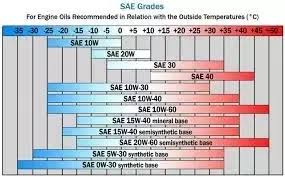 Is It Okay To Use 5w 50 Engine Oil Instead Of Recommended