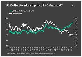 Market Divergence U S 10 Year Yield Premium Widens Vs