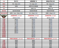 50 Ohm Coax Cable Loss Chart Bedowntowndaytona Com