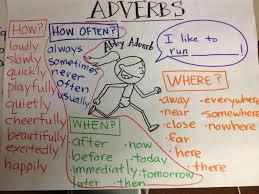Adverb Anchor Chart 2nd Grade Adverbs Adverbs Teaching Language Arts Teaching Writing