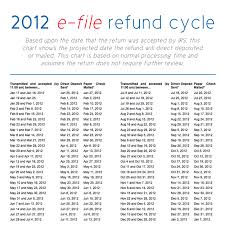Efile Tax Refund Cycle Chart 14 Scientific Irs Cycle Refund Chart