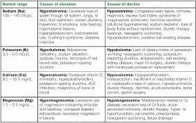 Fluid And Electrolyte Imbalance Chart Usdchfchart Com
