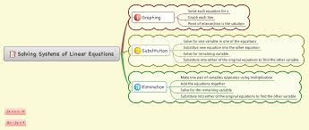 mindmup mind map linear equations in two variables linear equations equation