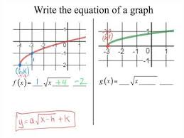 Writing Equation Given A Square Root Graph