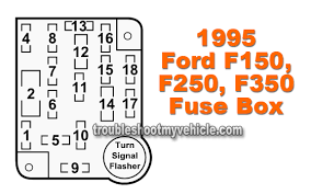 fuse location and description 1995 ford f150, f250, and f350 1994 ford f350 fuse box diagram at 93 Ford F 350 Fuse Box Diagram