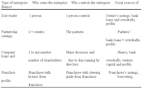 forms of ownership types of businesses types of organisation business studies and