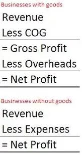 How To Calculate The Direct Cost Of Sales For An Internet Startup