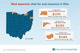 auto insurance premiums by city